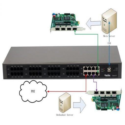 8 Port Analog + 2 Port BRI/PRI/Ethernet  Interface, standard 1U Failover Appliance