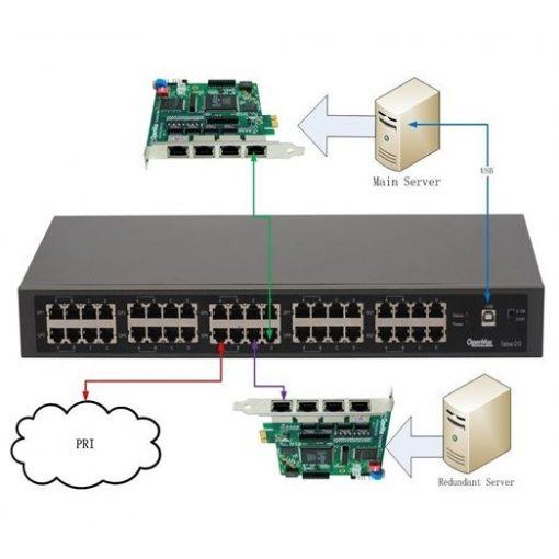 Up to 8 Port Digital T1/E1/PRI/BRI + 2 Ethernet Port, standard 1U Failover Appliance